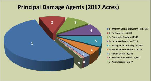 graph of tree damage by agent